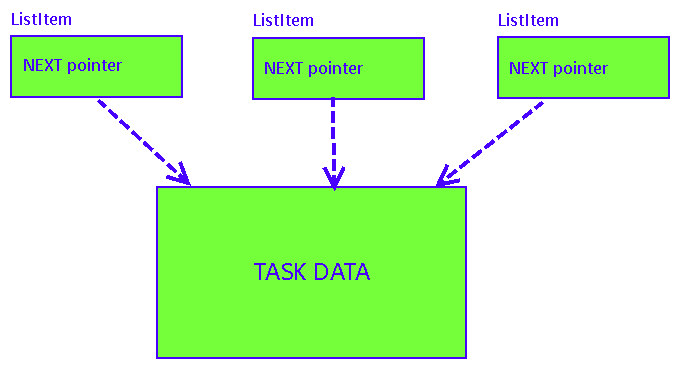 freertos task list structure