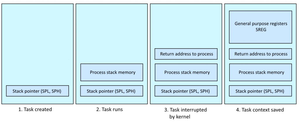 atmos process memory layout