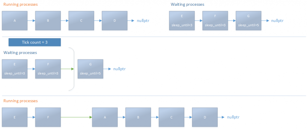waking up processes in atmos